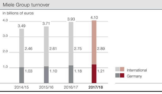 Miele Group turnover